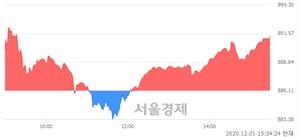 [마감 시황] 개인과 외국인의 동반 매수세.. 코스닥 891.29(▲5.18, +0.58%) 상승 마감