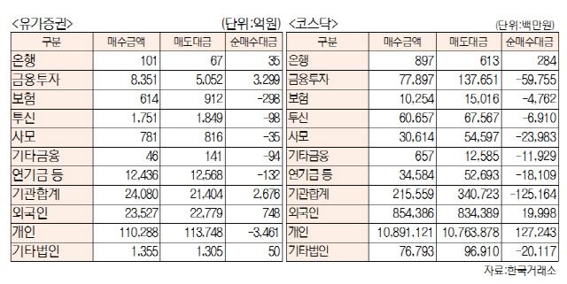 [표]유가증권·코스닥 투자주체별 매매동향(12월 1일-최종치)