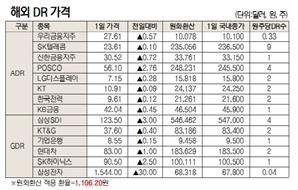 [표]해외 DR 가격(12월 1일)