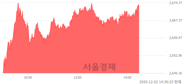 오후 2:30 현재 코스피는 49:51으로 매수우위, 매도강세 업종은 음식료품업(0.54%↓)