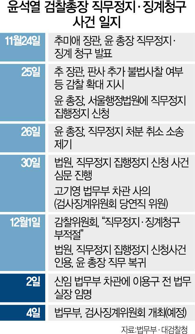 秋, 親與인사로 '징계위' 재정비..尹, 원전수사로 정면 반격 나서