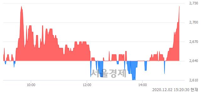 <코>비올, 3.22% 오르며 체결강도 강세 지속(141%)