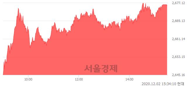 [마감 시황]  외국인 매수 우위.. 코스피 2675.90(▲41.65, +1.58%) 상승 마감