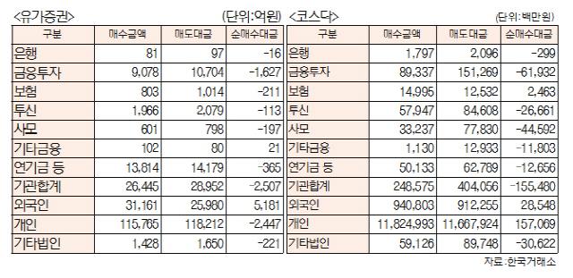 [표]유가증권·코스닥 투자주체별 매매동향(12월 2일-최종치)