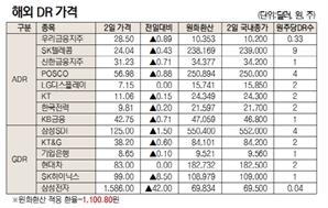 [표]해외 DR 가격(12월 2일)