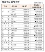 [표]해외 주요 증시 동향(12월 2일)