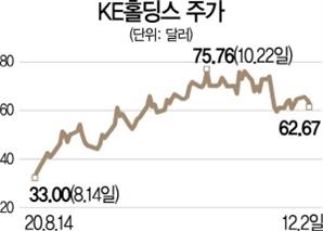[글로벌HOT스톡] KE홀딩스, 中 부동산 디지털 중개 꿰차고 고속성장