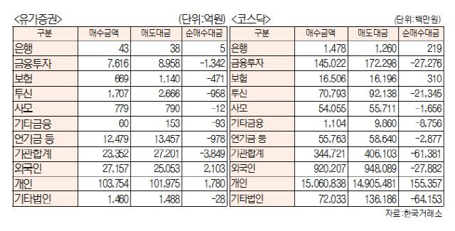[표]유가증권·코스닥투자주체별 매매동향(12월 3일-최종치)