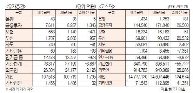 [표]유가증권·코스닥투자주체별 매매동향(12월 3일)