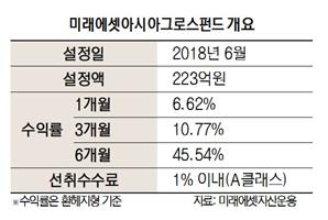 [펀드줌인] 미래에셋아시아그로스펀드, 아태 주식형펀드중 수익률 '톱'