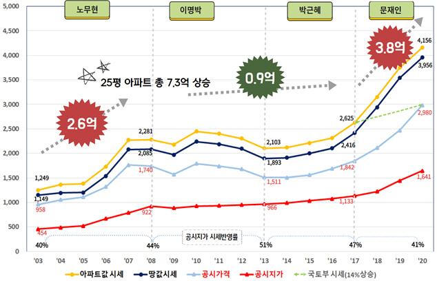 '서울 아파트 땅값 MB 때 3.3㎡당 192만원 ↓, 文은 1,540만원 ↑'