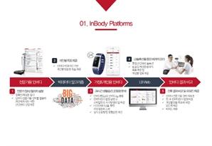 인바디, 인바디밴드2 활용한 언택트 사업 확대