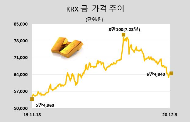 [표]KRX 금 시세(12월 3일)