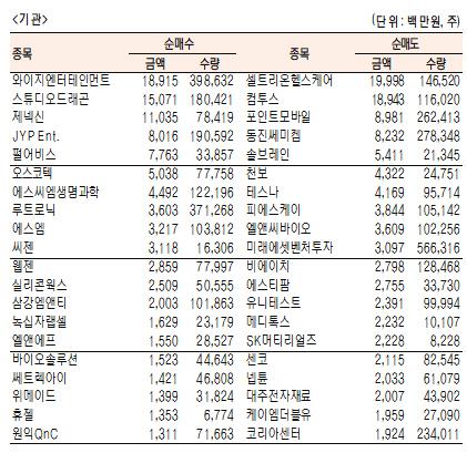 [표]코스닥 기관·외국인·개인 순매수·도 상위종목(12월 3일)