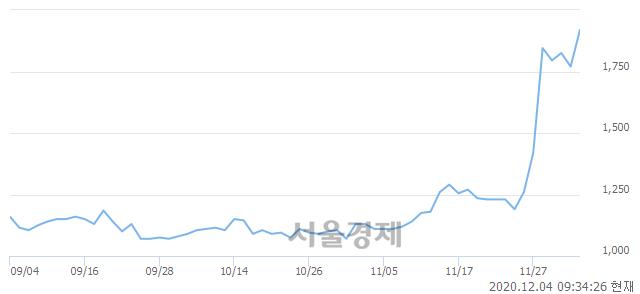 <유>대영포장, 전일 대비 7.63% 상승.. 일일회전율은 37.97% 기록