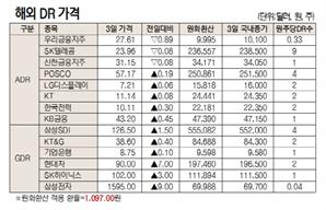 [표]해외 DR 가격 (12월 3일)