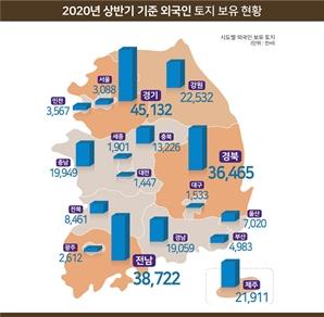 외국인의 국내토지 보유 1.2% 증가…중국인 비중 늘어