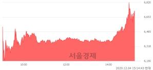 <유>쌍용양회, 전일 대비 10.53% 상승.. 일일회전율은 4.23% 기록
