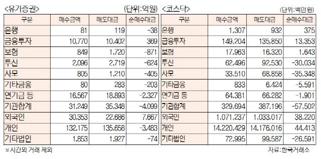 [표]유가증권·코스닥 투자주체별 매매동향(12월 4일)