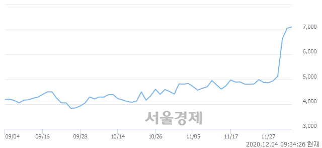 <유>서연이화, 전일 대비 7.93% 상승.. 일일회전율은 7.89% 기록