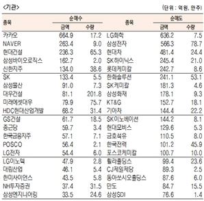 [표]유가증권 기관·외국인·개인 순매수·도 상위종목(12월 4일)