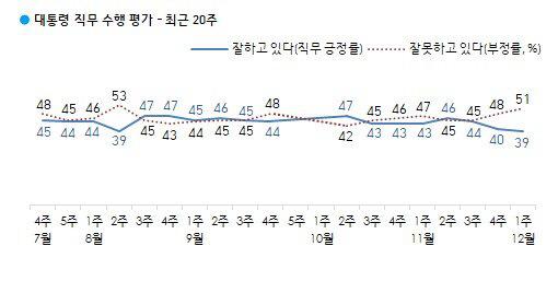 文대통령 지지율 역대 최저 '또' 나왔다...39%