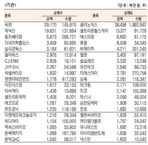 [표]코스닥 기관·외국인·개인 순매수·도 상위종목(12월 4일-최종치)