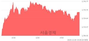 [마감 시황]  외국인 매수 우위.. 코스피 2731.45(▲35.23, +1.31%) 상승 마감