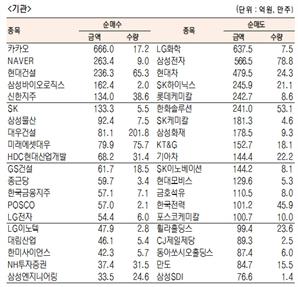 [표]유가증권 기관·외국인·개인 순매수·도 상위종목(12월 4일-최종치)