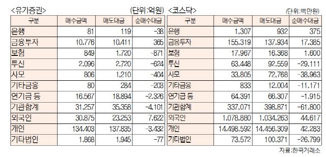 [표]유가증권·코스닥 투자주체별 매매동향(12월 4일-최종치)