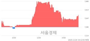<코>삼영이엔씨, 3.21% 오르며 체결강도 강세 지속(181%)