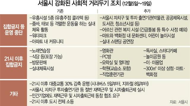 서울시 대중교통 운행 30% 감축…사실상 '9시 통금'
