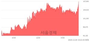 <유>DI동일, 장중 신고가 돌파.. 104,000→107,000(▲3,000)