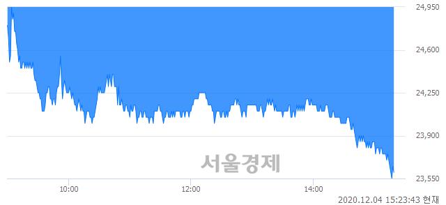 <코>제일전기공업, 장중 신저가 기록.. 23,650→23,550(▼100)