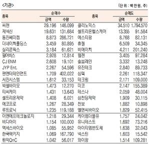 [표]코스닥 기관·외국인·개인 순매수·도 상위종목(12월 4일)