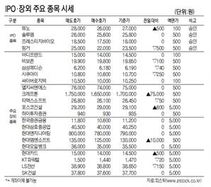 [표]IPO·장외 주요 종목 시세(12월 4일)