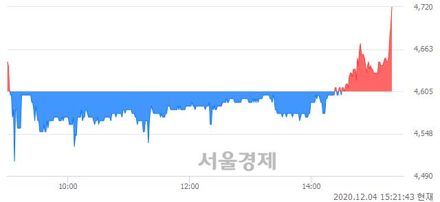 <유>금강공업, 장중 신고가 돌파.. 4,690→4,720(▲30)