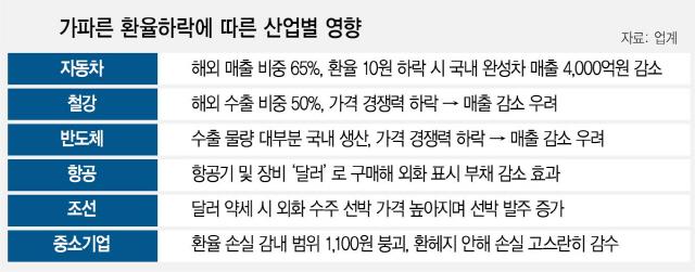 수출 회복세인데…'환율 10원 하락 땐 車 매출 4,000억 감소'
