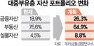"""소득 상위 10~30% '대중 부유층'…""""예금보다 주식"""""""