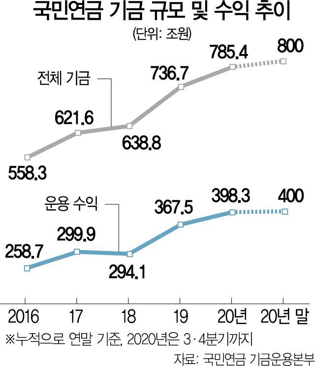 국민연금, 해외투자 확대...사상 첫 수익 400조 돌파