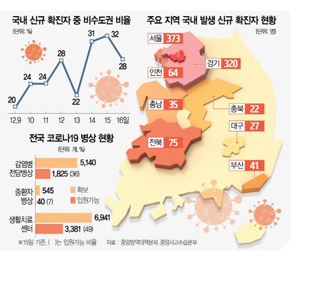 영·호남 등으로 빠르게 확산...'수도권만이라도 선제 격상해야'