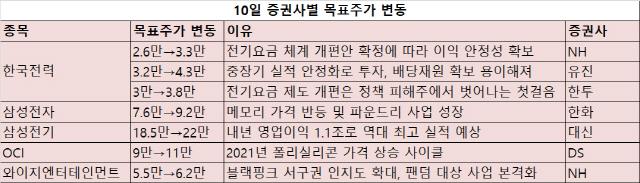 [오늘의 목표주가] '이젠 '정책 피해株' 아니다'...한국전력 목표주가 줄상향