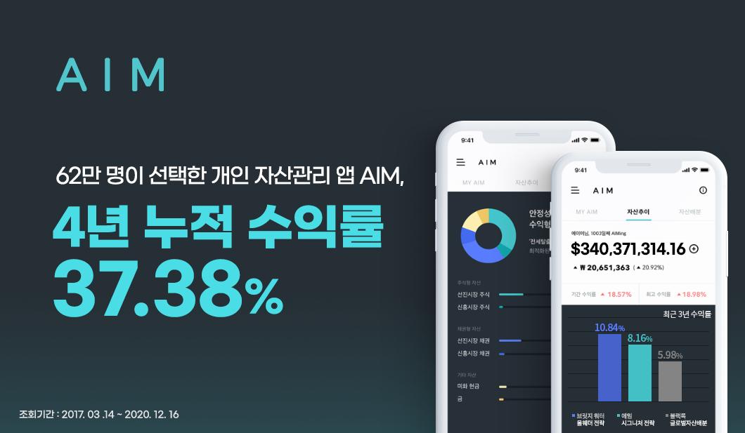 62만 명이 선택한 자산관리 앱 에임(AIM), 역대 최고 수익률 경신 최근 4년 누적 수익률 37.38% 기록
