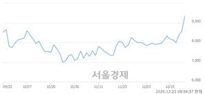 <유>영진약품, 매도잔량 573% 급증