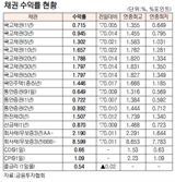 [표]채권 수익률 현황(12월 22일)