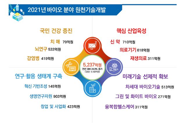 내년 신약·재생의료 등 바이오 기술 개발에 5,200억원 투입