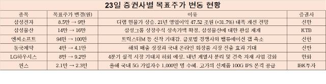 [오늘의 목표주가] 실적·지배구조 모멘텀...삼성전자·삼성물산·엔씨 등 목표가 '업'