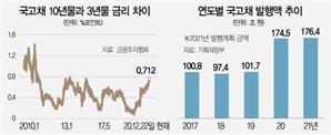 장단기금리차 5년6개월래 최대…기업 자금조달 '비상'