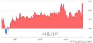 <코>삼영엠텍, 3.31% 오르며 체결강도 강세 지속(171%)