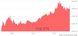 [마감 시황]  외국인과 기관의 동반 매수세.. 코스피 2806.86(▲47.04, +1.70%) 상승 마감